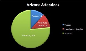 Arizona Attendees by Region
